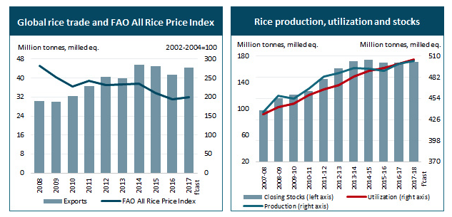FAO Rice Market Monitor (RMM) - Thai Rice and Foods